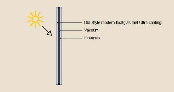 Vacuümglas modern
